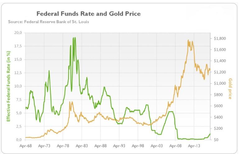So sánh giá vàng và Lãi suất cơ bản của FED