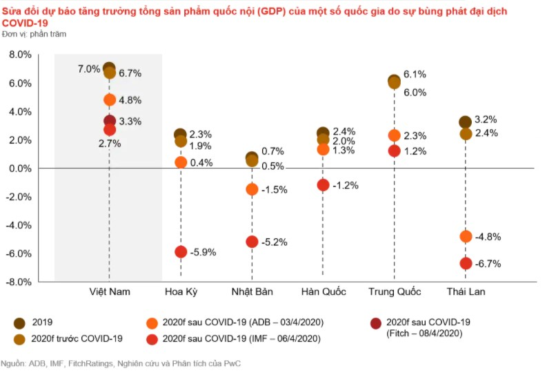 Dự báo tăng trưởng GDP của một số quốc gia do sự bùng phát của COVID-19