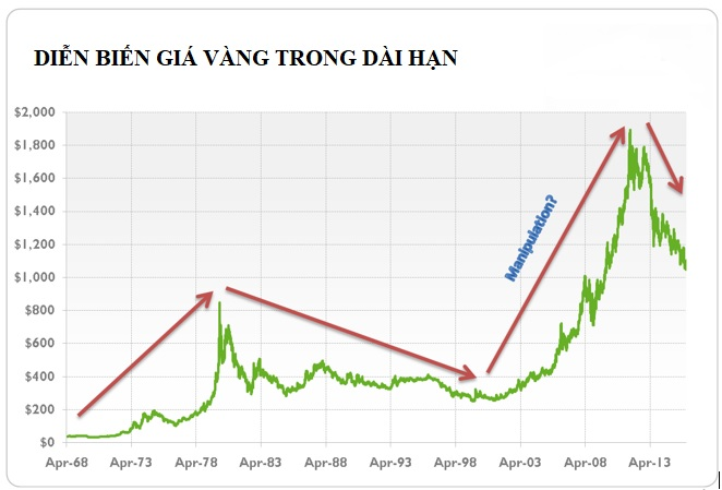 Diễn biến giá vàng (từ tháng 4 năm 1968 đến tháng 1 năm 2016, London PM Fix).