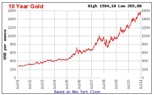 Giá vàng trong cuộc khủng hoảng tài chính toàn cầu năm 2008