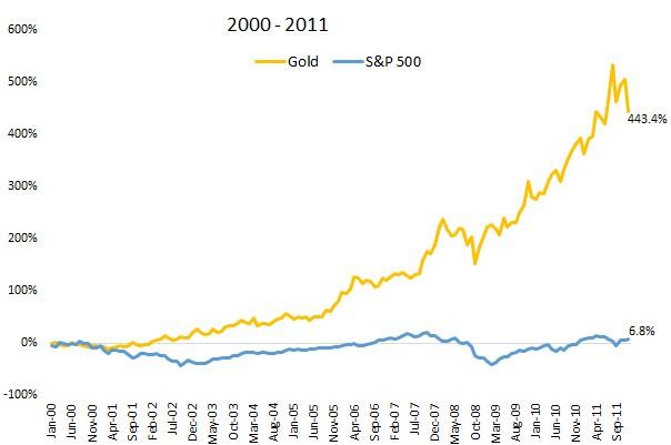 So sánh giá vàng và chứng khoán trong 11 năm từ 2000 đến 2011