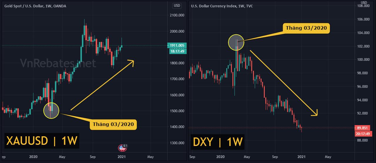 tương quan nghịch đảo giữa giá vàng và đô la