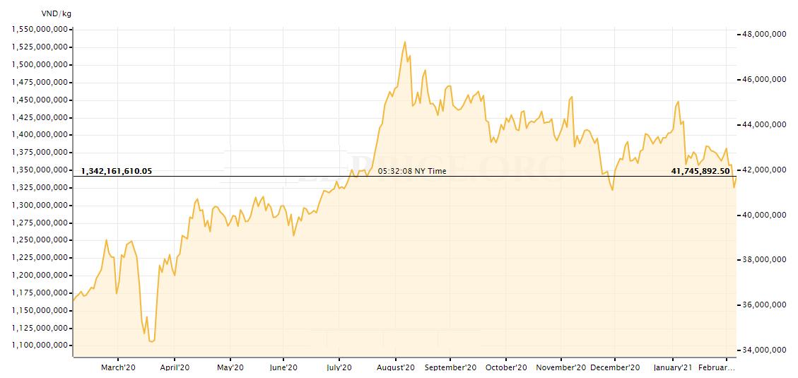 Giá vàng giao ngay của Việt Nam trong 1 năm gần đây