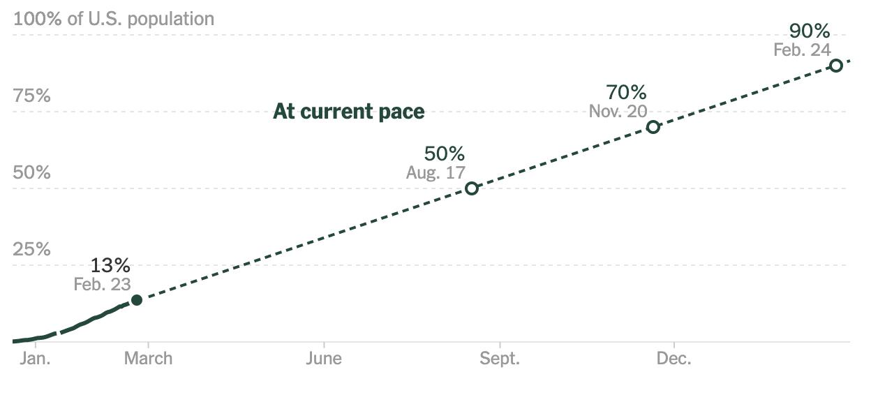 Kế hoạch triển khai vaccine theo tính toán của NYtimes