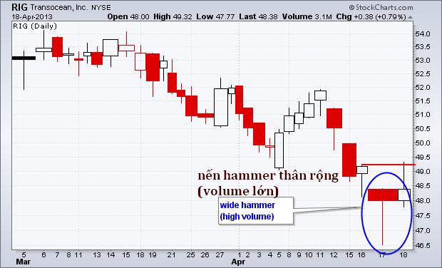 Nến Hammer (cây búa) với Volume lớn xác nhận một tín hiệu giao dịch mạnh mẽ