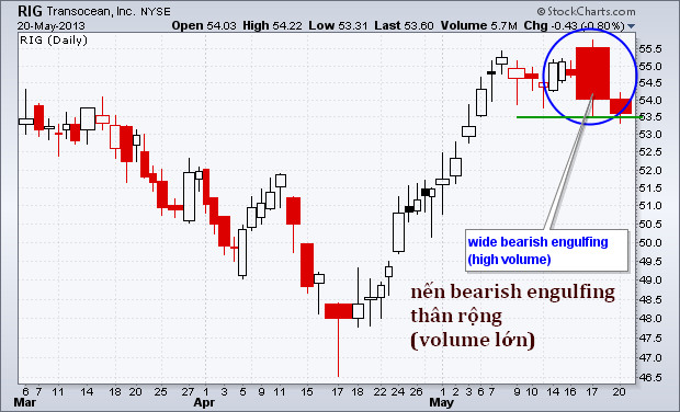 Nến Bearish Engulfing (nhấn chìm giảm) với Volume lớn xác nhận một tín hiệu giao dịch mạnh mẽ
