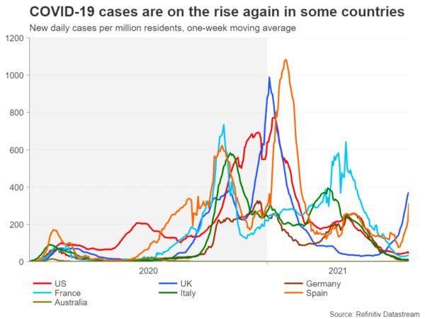 Số lượng ca nhiễm COVID-19 mới ở một vài nước