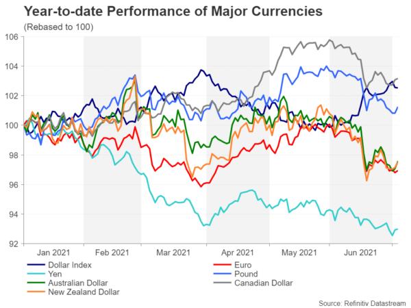 Sự tăng trưởng của một số đồng tiền chính