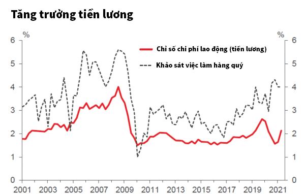Tăng trưởng tiền lương của thị trường lao động new zealand
