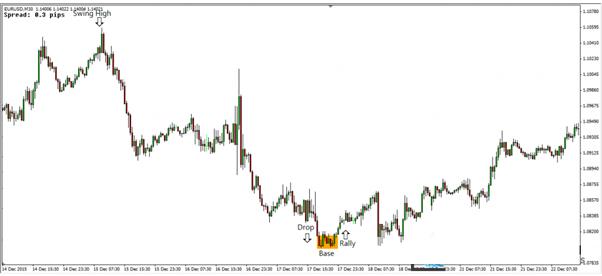 điều kiện thị trường hình thành drop base rally