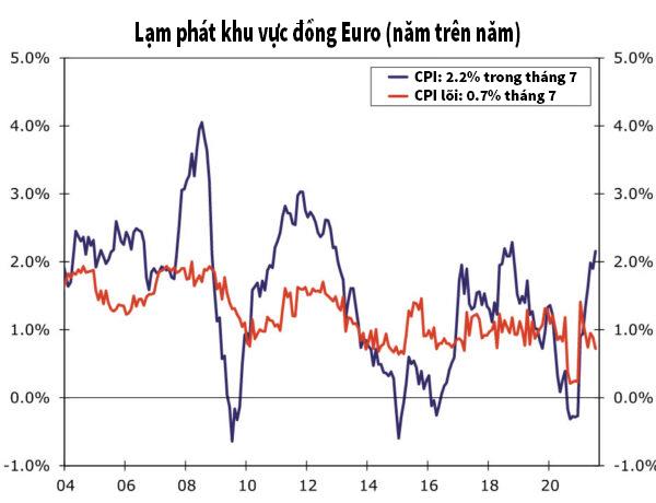 lạm phát nền kinh tế khu vực đồng Euro