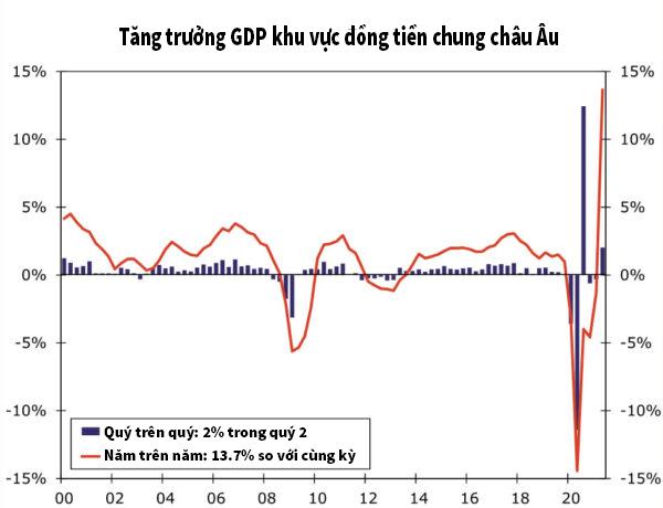 tăng trưởng GDP của nền kinh tế khu vực EU