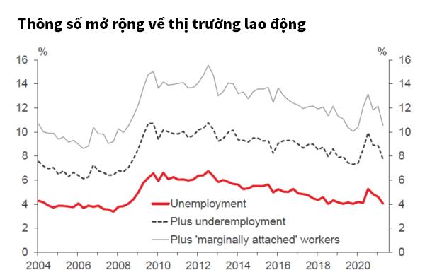 thông số mở rộng về thị trường lao động new zealand