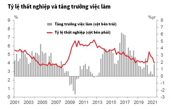 tỷ lệ thất nghiệp và tăng trường việc làm của New Zealand
