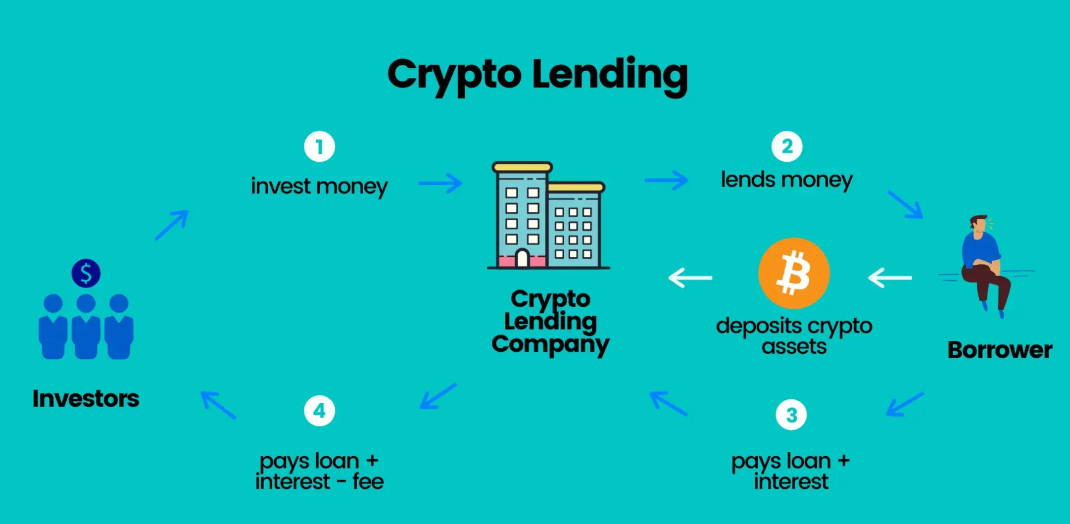 lending là gì