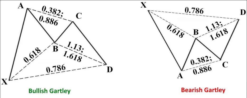 Mô hình Gartley lên và mô hình Gartlyt xuống để phân tích kỹ thuật
