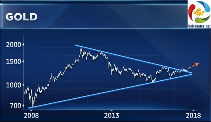 biểu đồ lịch sử giá vàng