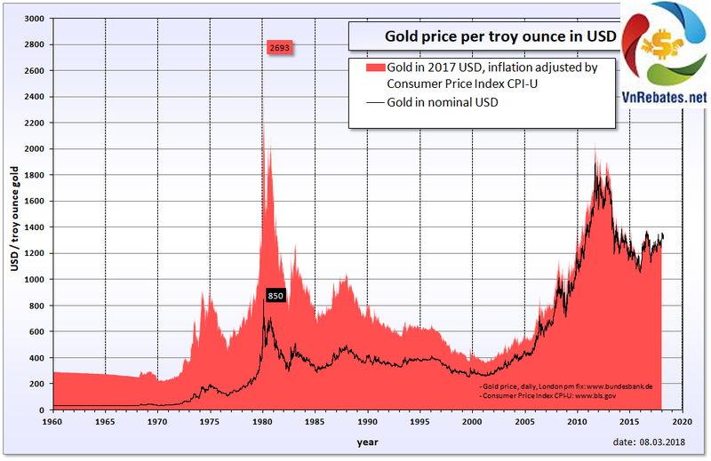 vàng trực tuyến thế giới