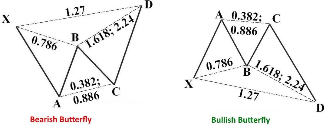 Mô hình harmonic