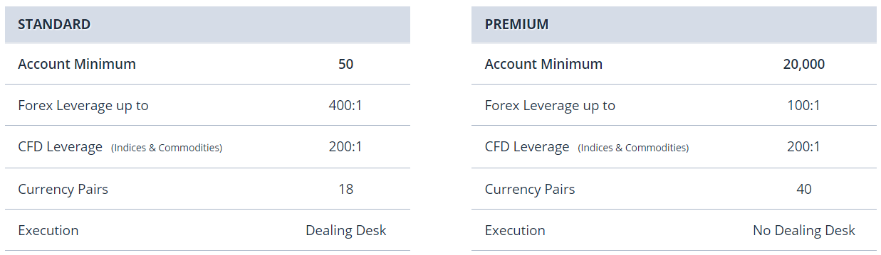 Tài khoản Standard và Premium tại FXCM Markets