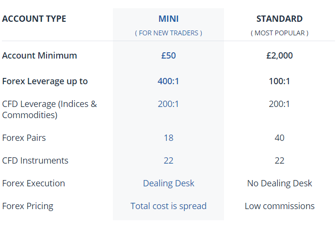 Tài khoản Mini và Standard tại FXCM UK