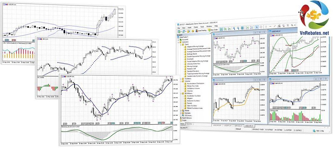 phần mềm phân tích kĩ thuật MT5