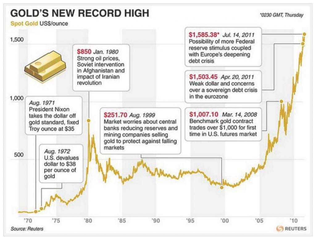 biểu đồ giá vàng thế giới