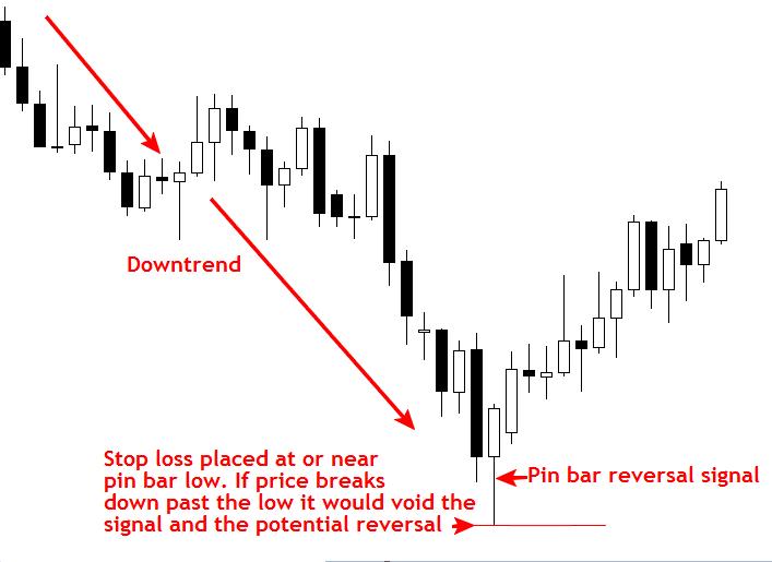 Đặt SL với tín hiệu Price Action ở Counter-trend