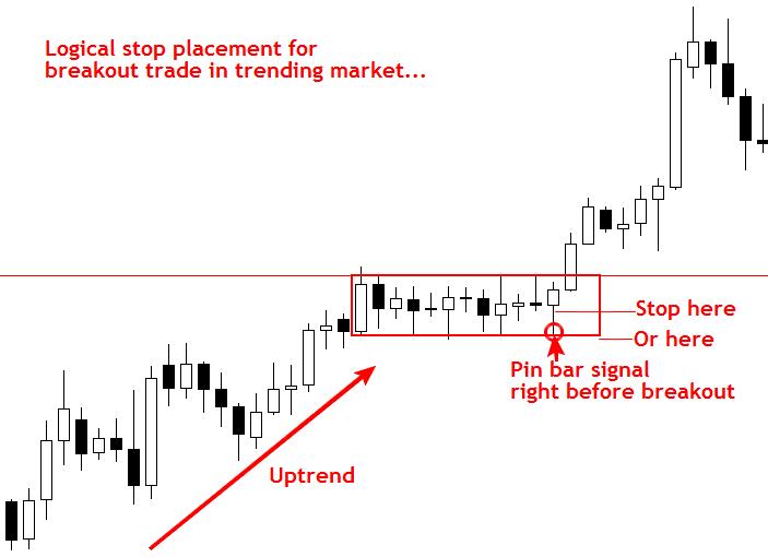 Đặt SL khi giao dịch Breakout trong thị trường có xu hướng