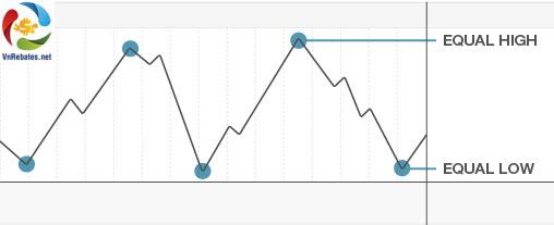 biểu đồ phân tích kỹ thuật