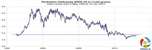cách xem biểu đồ giá vàng
