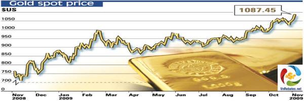 Cách xem biểu đồ giá vàng ra sao ? Hướng dẫn chi tiết để giao dịch hiệu quả 1
