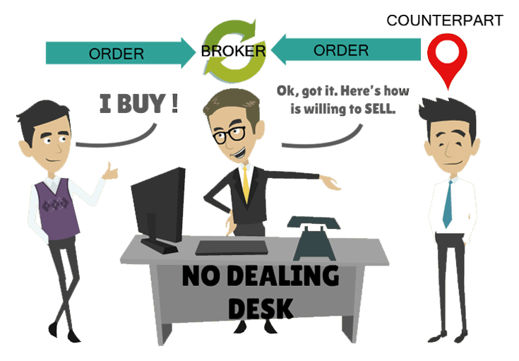Non-Dealing Desk