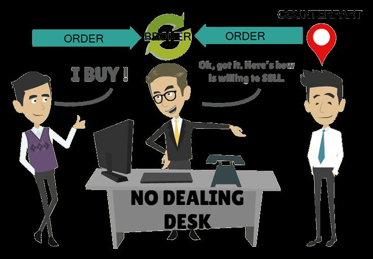 Non-Dealing Desk
