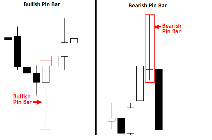 bullish and bearish pin bar reversal diagram