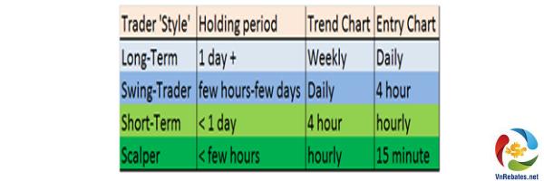 Những chiến lược giao dịch khác nhau với Timeframe khác nhau