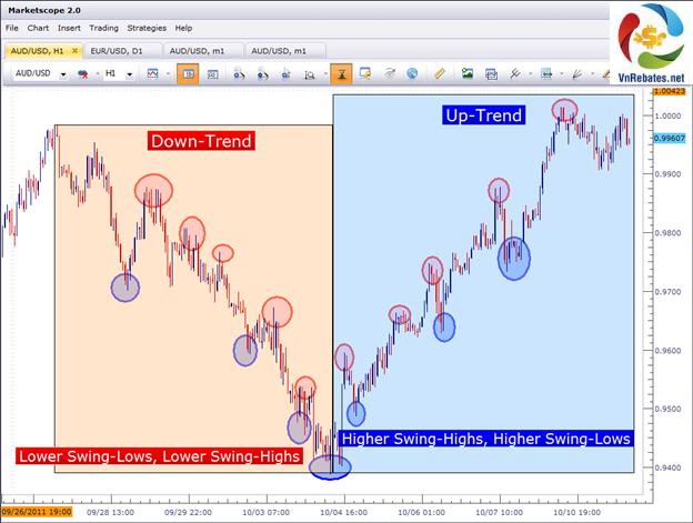 Chiến lược forex hiệu quả - Xác định xu hướng của thị trường