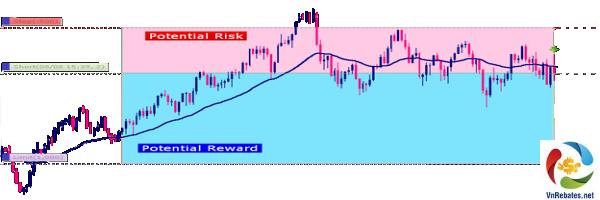 Quản lý rủi ro với công thức Risk/Reward 1:2