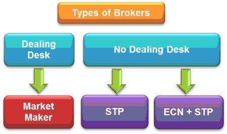 Bản chất thật sự của các sàn ECN, STP và Market Marker là gì?