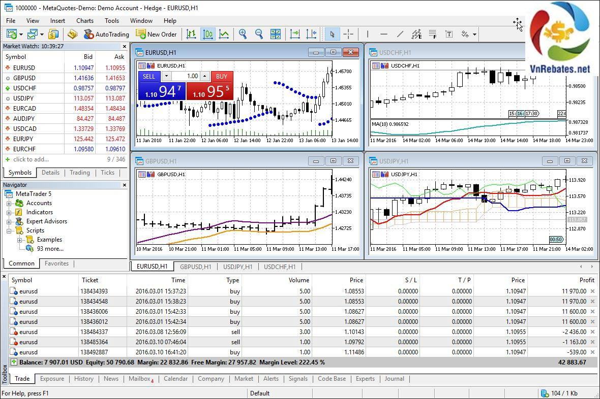 phần mềm phân tích kĩ thuật - MT5 là gì