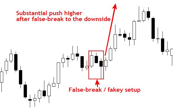 Mẫu hình Price Action : Fakey Setup