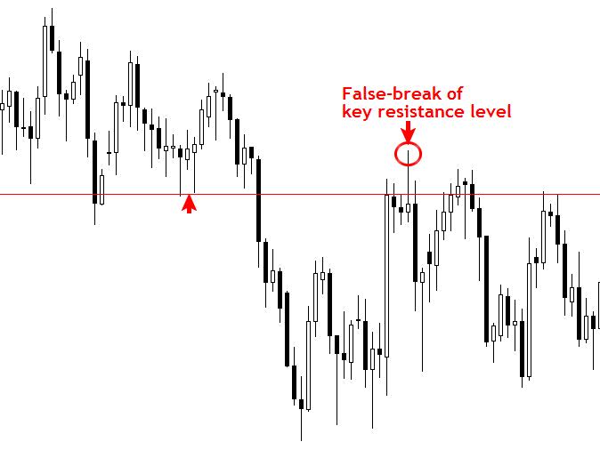 """Để không bị bẫy bởi bẫy giá với chiến lược giao dịch theo """"False Break"""". 2"""