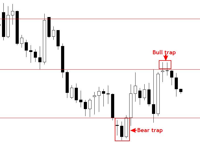 """Để không bị bẫy bởi bẫy giá với chiến lược giao dịch theo """"False Break"""". 3"""