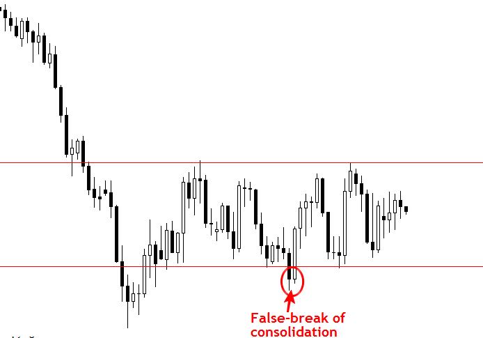 """Để không bị bẫy bởi bẫy giá với chiến lược giao dịch theo """"False Break"""". 4"""