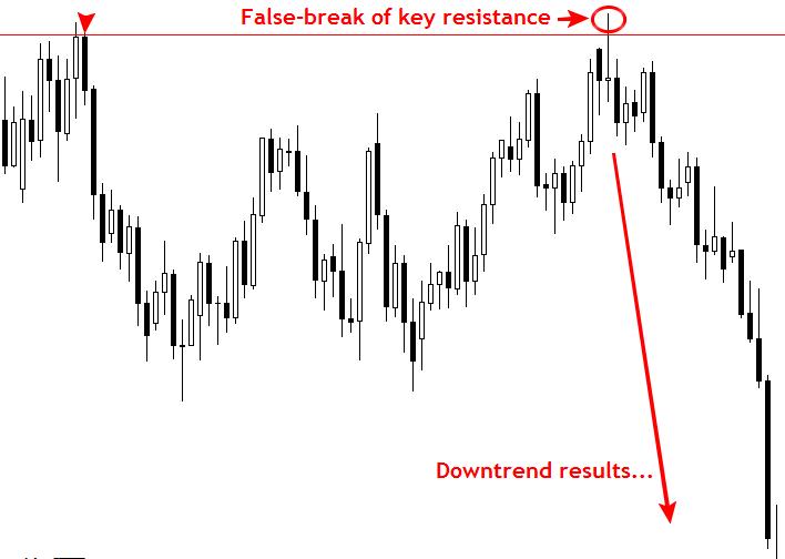 """Để không bị bẫy bởi bẫy giá với chiến lược giao dịch theo """"False Break"""". 6"""