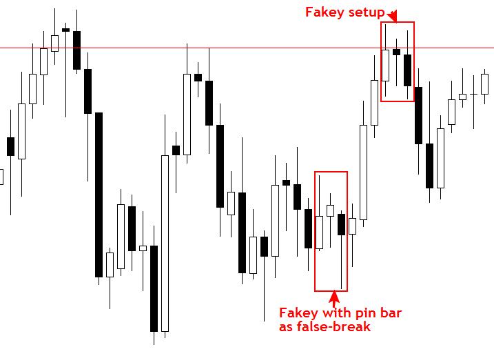 """Để không bị bẫy bởi bẫy giá với chiến lược giao dịch theo """"False Break"""". 5"""