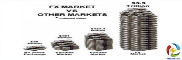 Đầu tư forex trên thị trường hợp đồng tương lai
