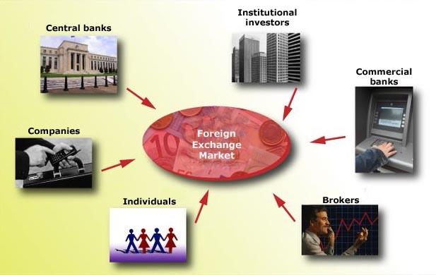 Các thành phần tham gia trên thị trường Forex