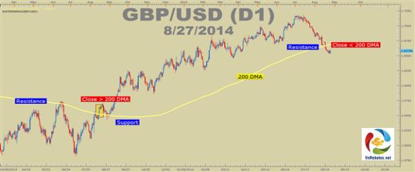 GBP/USD giao dịch bên trên đường DMA 261 ngày cho thấy sự kiệt sức