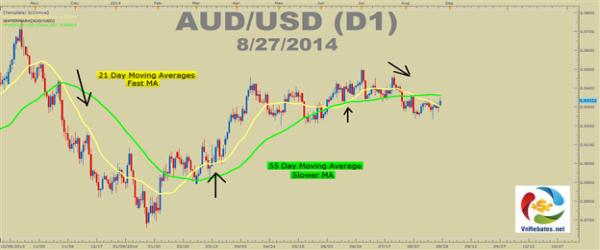 AUD/USD cho thấy những di chuyển rõ ràng của giá xung quanh đường MA 21 và MA5